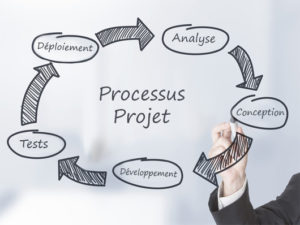 Gestion agile : processus-projet