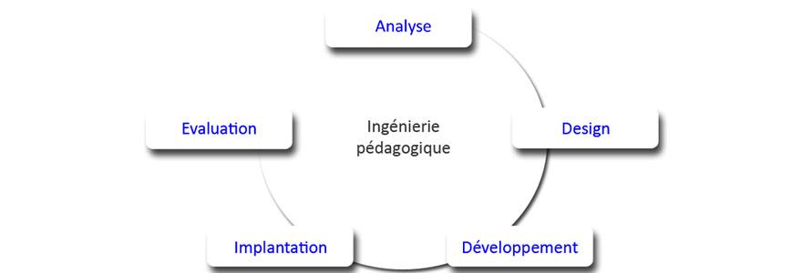 ingénierie pédagogique